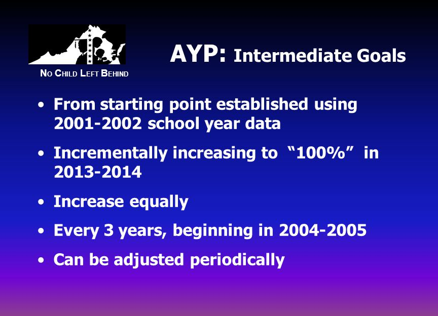 N O C HILD L EFT B EHIND AYP: Intermediate Goals From starting point established using school year data Incrementally increasing to 100% in Increase equally Every 3 years, beginning in Can be adjusted periodically
