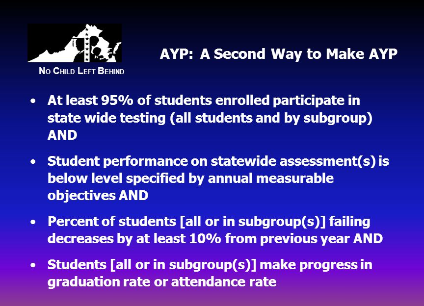 N O C HILD L EFT B EHIND AYP: A Second Way to Make AYP At least 95% of students enrolled participate in state wide testing (all students and by subgroup) AND Student performance on statewide assessment(s) is below level specified by annual measurable objectives AND Percent of students [all or in subgroup(s)] failing decreases by at least 10% from previous year AND Students [all or in subgroup(s)] make progress in graduation rate or attendance rate