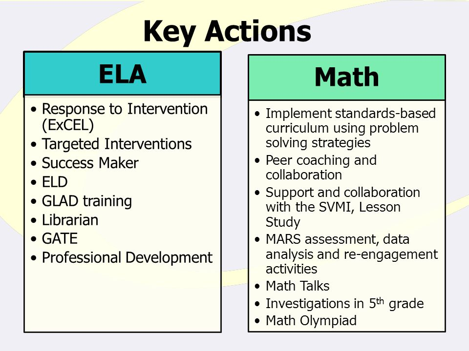 Key Actions ELA Response to Intervention (ExCEL) Targeted Interventions Success Maker ELD GLAD training Librarian GATE Professional Development Math Implement standards-based curriculum using problem solving strategies Peer coaching and collaboration Support and collaboration with the SVMI, Lesson Study MARS assessment, data analysis and re-engagement activities Math Talks Investigations in 5 th grade Math Olympiad