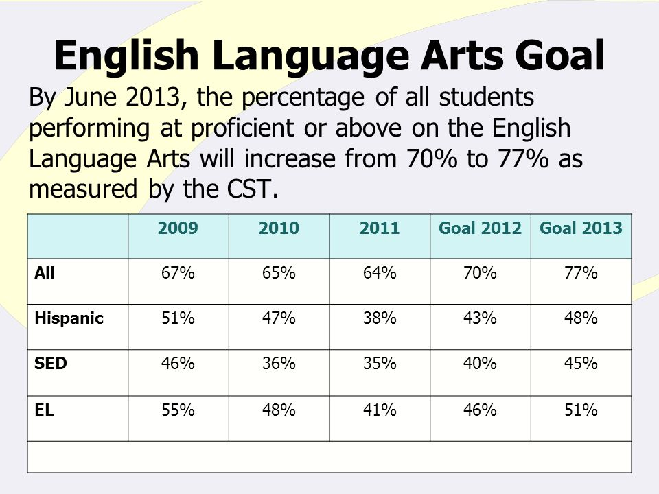 By June 2013, the percentage of all students performing at proficient or above on the English Language Arts will increase from 70% to 77% as measured by the CST.