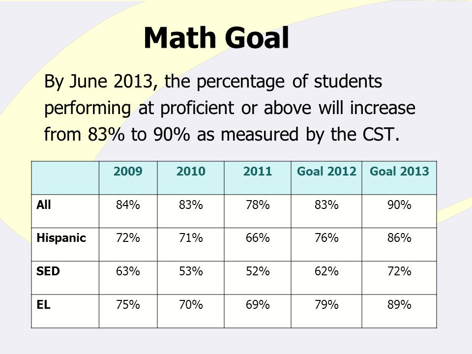 Math Goal By June 2013, the percentage of students performing at proficient or above will increase from 83% to 90% as measured by the CST.