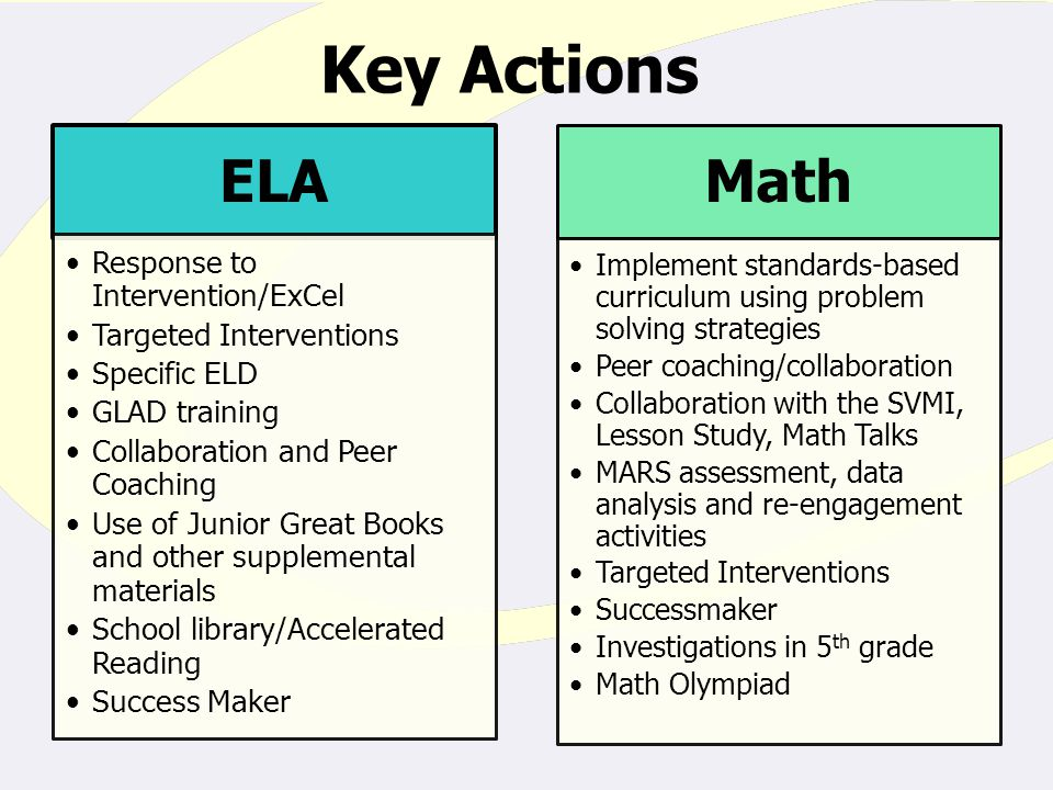 Key Actions ELA Response to Intervention/ExCel Targeted Interventions Specific ELD GLAD training Collaboration and Peer Coaching Use of Junior Great Books and other supplemental materials School library/Accelerated Reading Success Maker Math Implement standards-based curriculum using problem solving strategies Peer coaching/collaboration Collaboration with the SVMI, Lesson Study, Math Talks MARS assessment, data analysis and re-engagement activities Targeted Interventions Successmaker Investigations in 5 th grade Math Olympiad