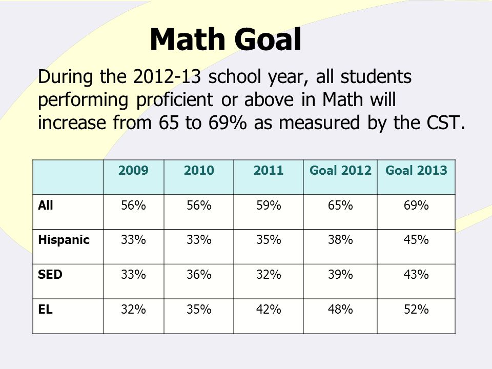 Math Goal During the school year, all students performing proficient or above in Math will increase from 65 to 69% as measured by the CST.