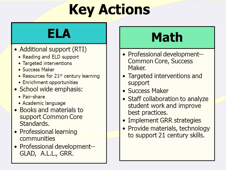 Key Actions ELA Additional support (RTI) Reading and ELD support Targeted interventions Success Maker Resources for 21 st century learning Enrichment opportunities School wide emphasis: Pair-share Academic language Books and materials to support Common Core Standards.