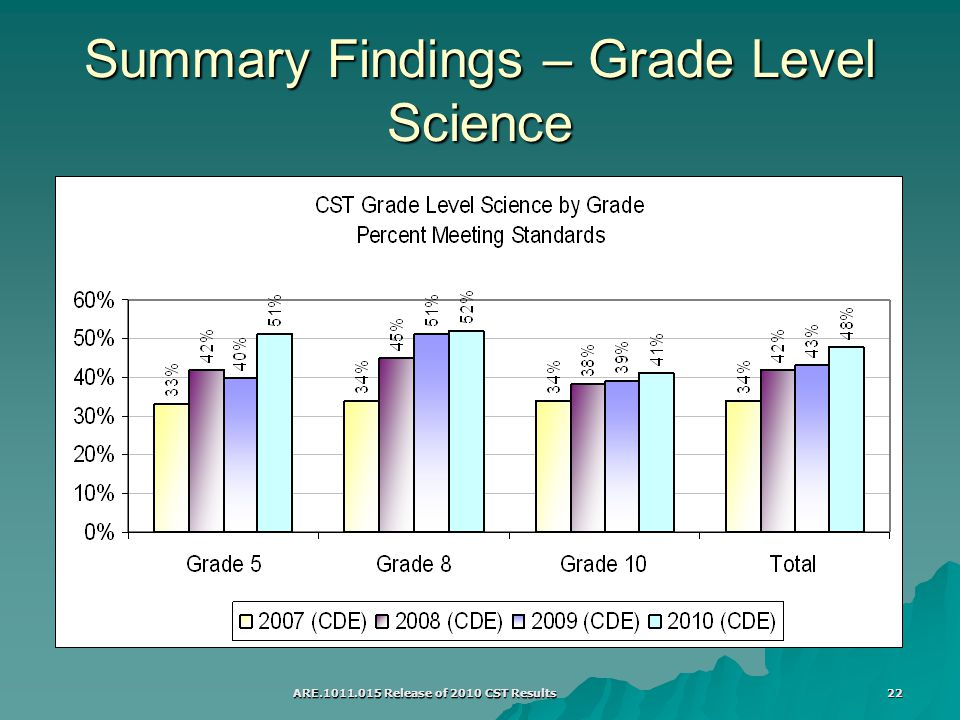 ARE Release of 2010 CST Results 22 Summary Findings – Grade Level Science