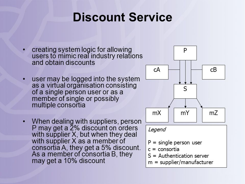 Discount Service creating system logic for allowing users to mimic real industry relations and obtain discounts user may be logged into the system as a virtual organisation consisting of a single person user or as a member of single or possibly multiple consortia When dealing with suppliers, person P may get a 2% discount on orders with supplier X, but when they deal with supplier X as a member of consortia A, they get a 5% discount.