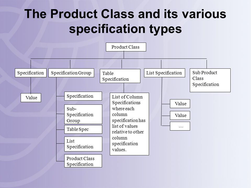 Sub Product Class Specification Specification Group Specification Sub- Specification Group Table Spec List Specification Product Class Specification Specification Value Table Specification List of Column Specifications where each column specification has list of values relative to other column specification values.