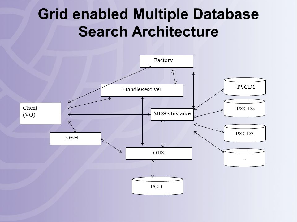 Factory Client (VO) MDSS Instance HandleResolver GIIS PCD GSH PSCD1 PSCD2 PSCD3 … Grid enabled Multiple Database Search Architecture