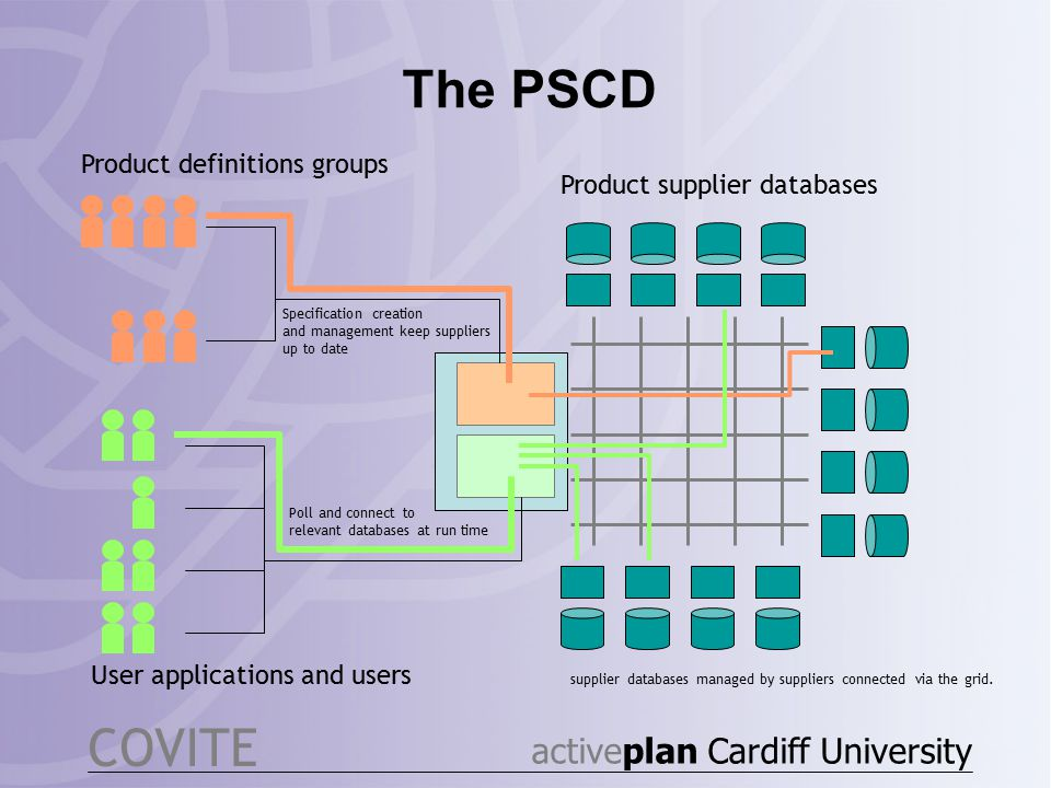 The PSCD COVITE Product supplier databases Product definitions groups User applications and users supplier databases managed by suppliers connected via the grid.