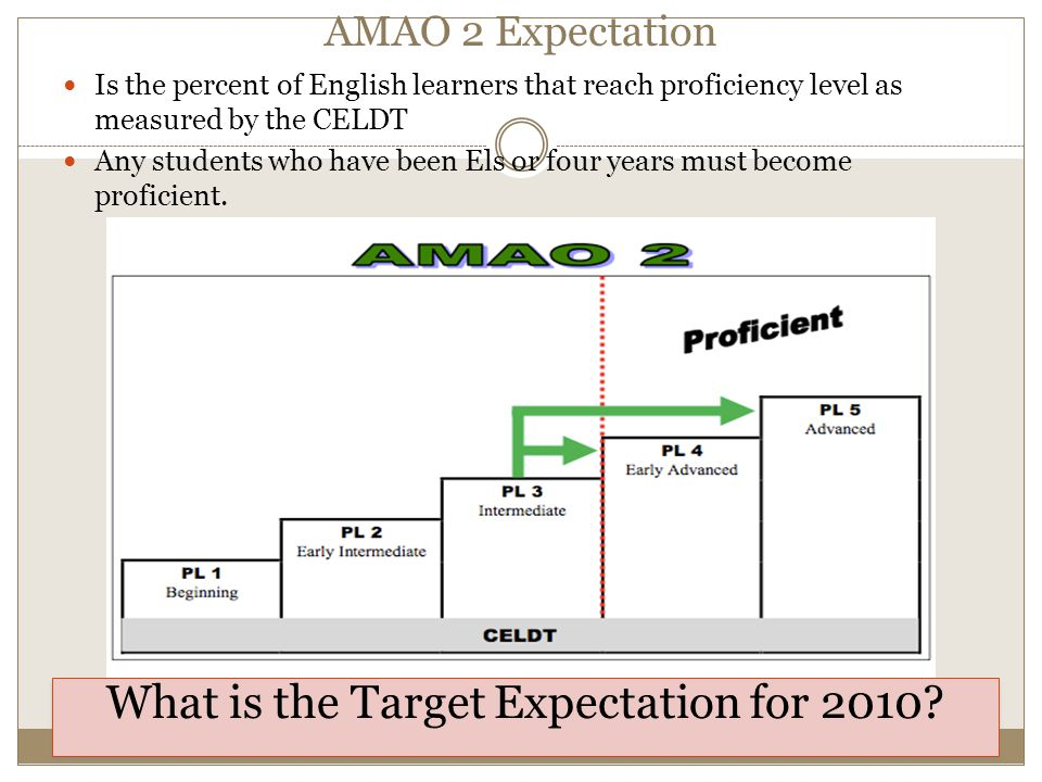 AMAO 2 Expectation Is the percent of English learners that reach proficiency level as measured by the CELDT Any students who have been Els or four years must become proficient.