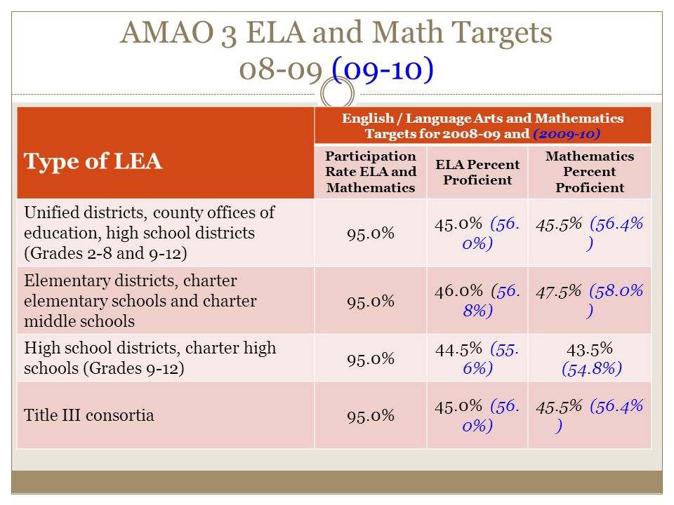 AMAO 3 ELA and Math Targets (09-10) Type of LEA English / Language Arts and Mathematics Targets for and ( ) Participation Rate ELA and Mathematics ELA Percent Proficient Mathematics Percent Proficient Unified districts, county offices of education, high school districts (Grades 2-8 and 9-12) 95.0% 45.0% (56.
