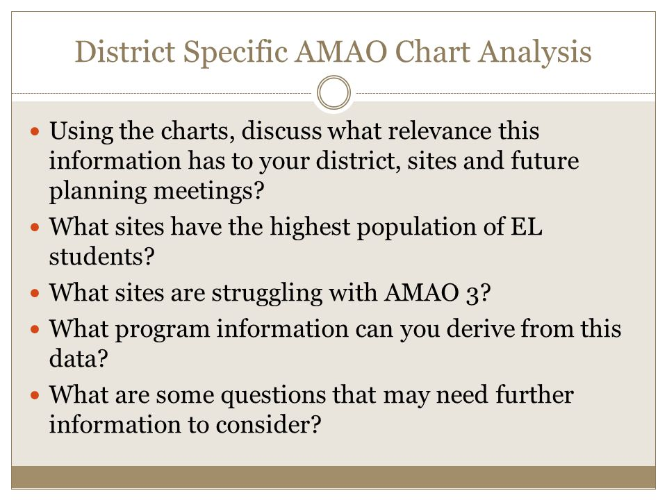 District Specific AMAO Chart Analysis Using the charts, discuss what relevance this information has to your district, sites and future planning meetings.