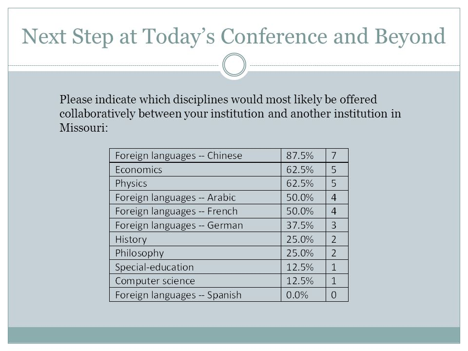 Next Step at Today's Conference and Beyond Please indicate which disciplines would most likely be offered collaboratively between your institution and another institution in Missouri: