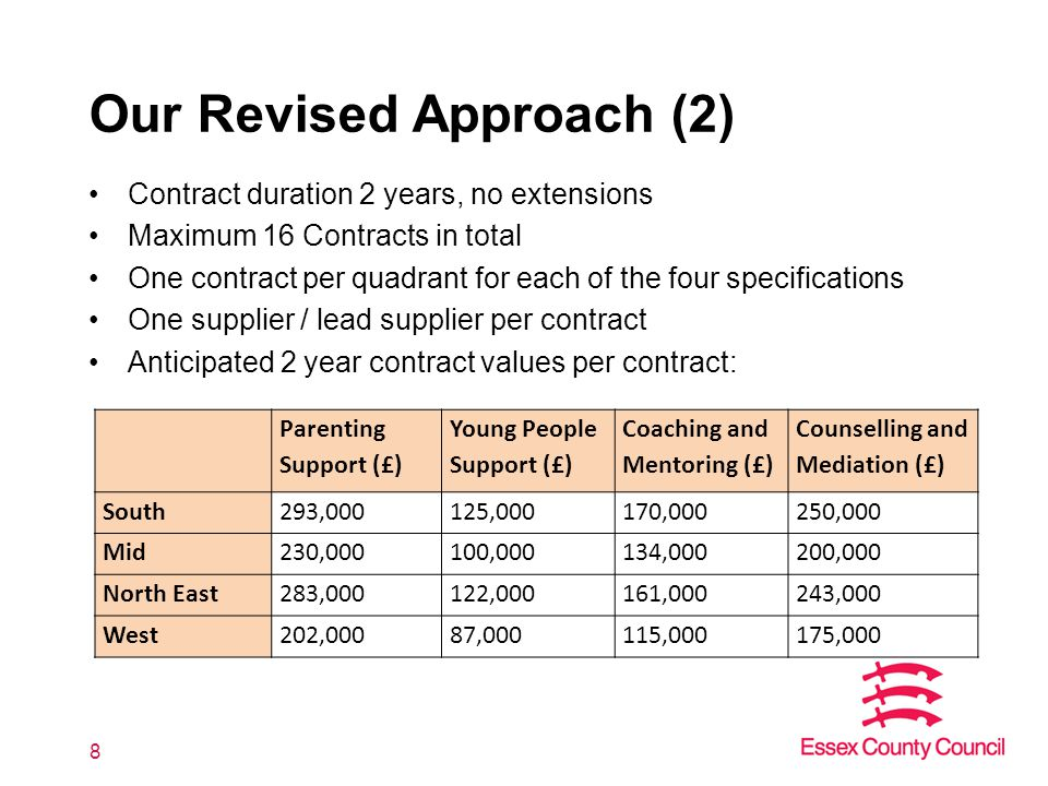 Our Revised Approach (2) Contract duration 2 years, no extensions Maximum 16 Contracts in total One contract per quadrant for each of the four specifications One supplier / lead supplier per contract Anticipated 2 year contract values per contract: 8 Parenting Support (£) Young People Support (£) Coaching and Mentoring (£) Counselling and Mediation (£) South293,000125,000170,000250,000 Mid230,000100,000134,000200,000 North East283,000122,000161,000243,000 West202,00087,000115,000175,000
