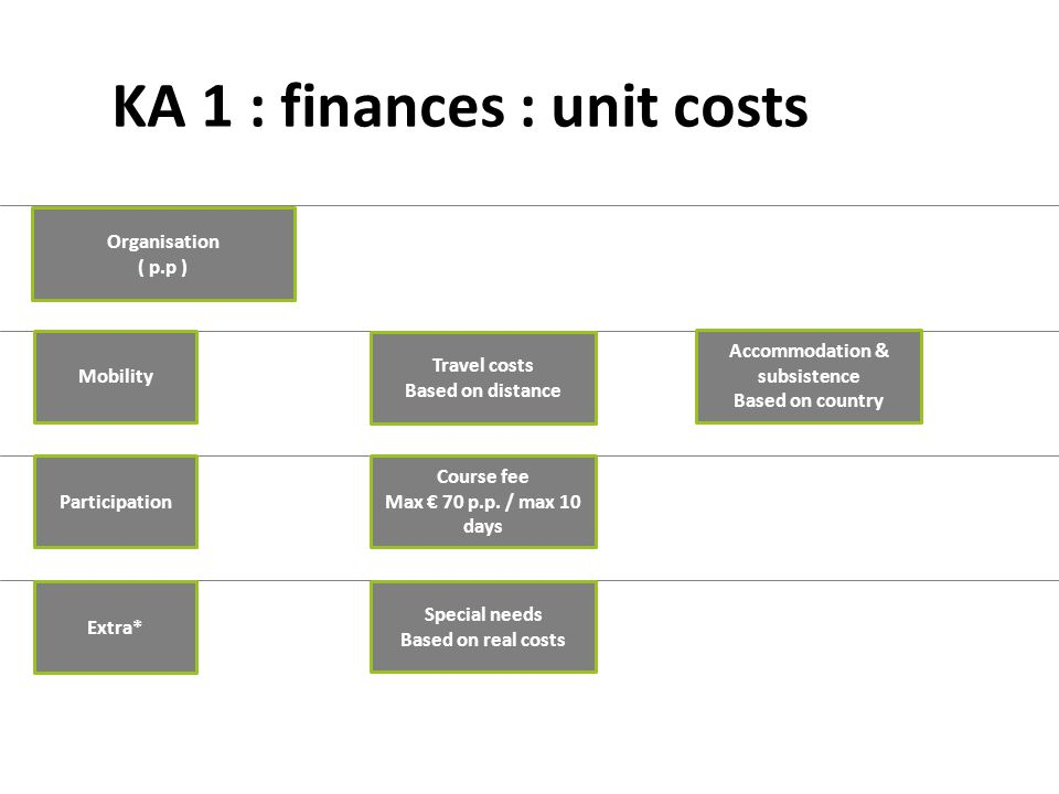 KA 1 : finances : unit costs Special needs Based on real costs Mobility Organisation ( p.p ) Course fee Max € 70 p.p.