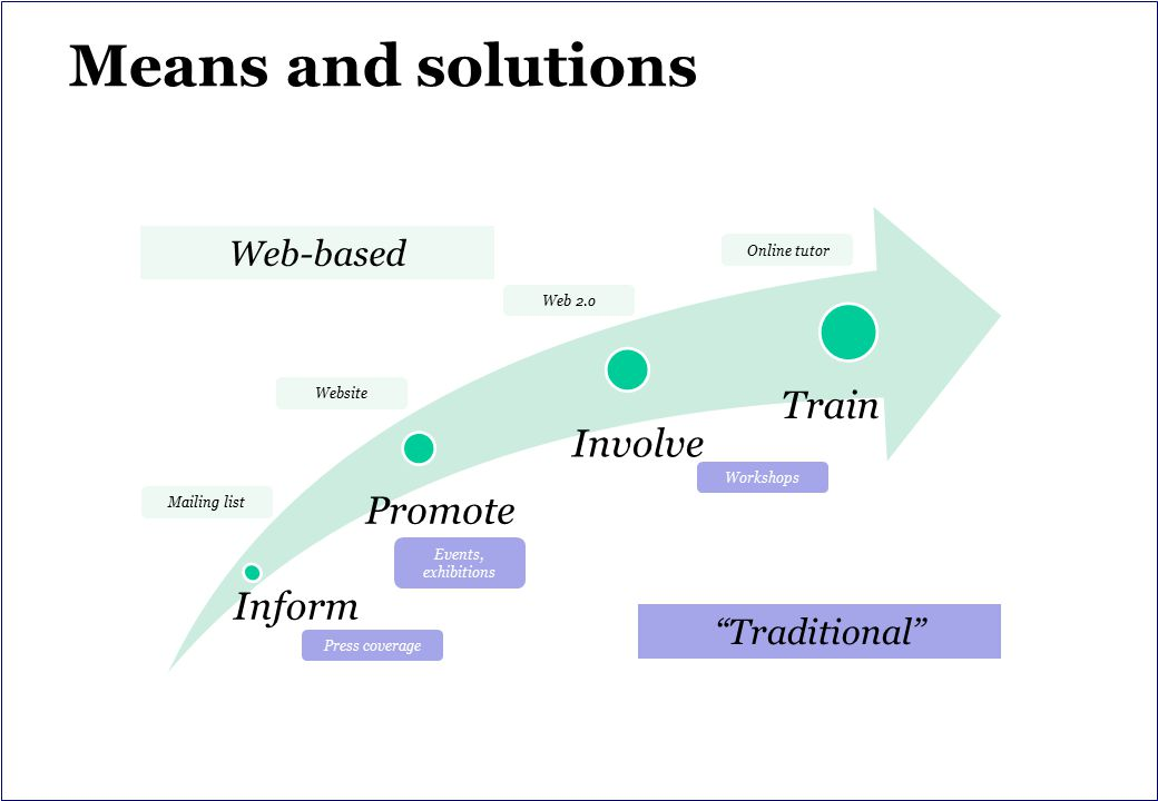 Means and solutions Inform Promote Involve Train Web-based Traditional Online tutor Web 2.o Website Mailing list Workshops Events, exhibitions Press coverage