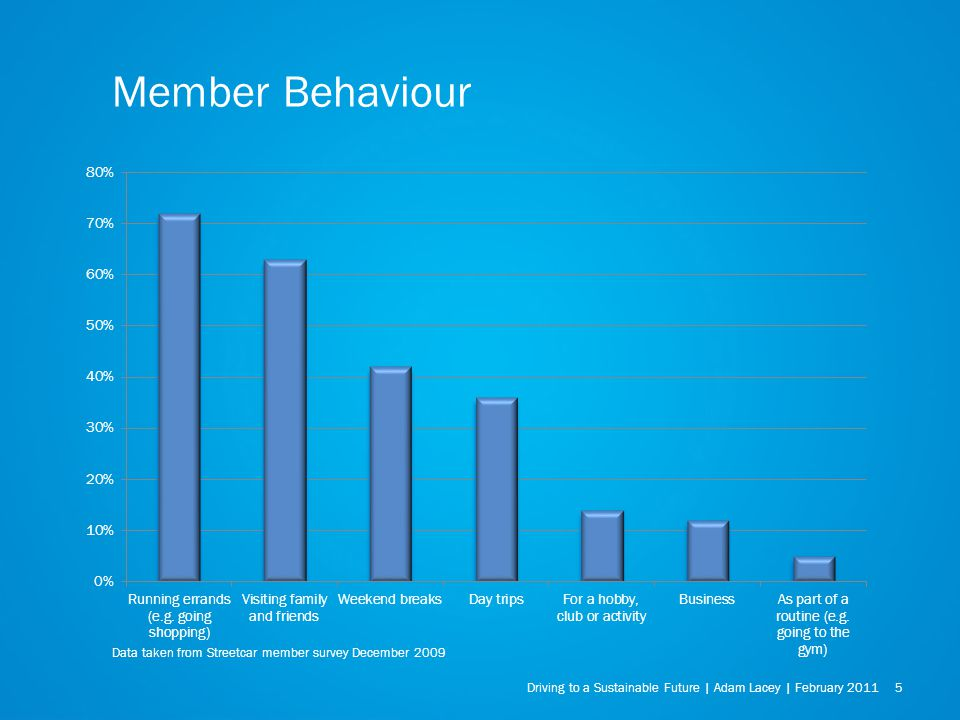 Driving to a Sustainable Future | Adam Lacey | February Member Behaviour Data taken from Streetcar member survey December 2009