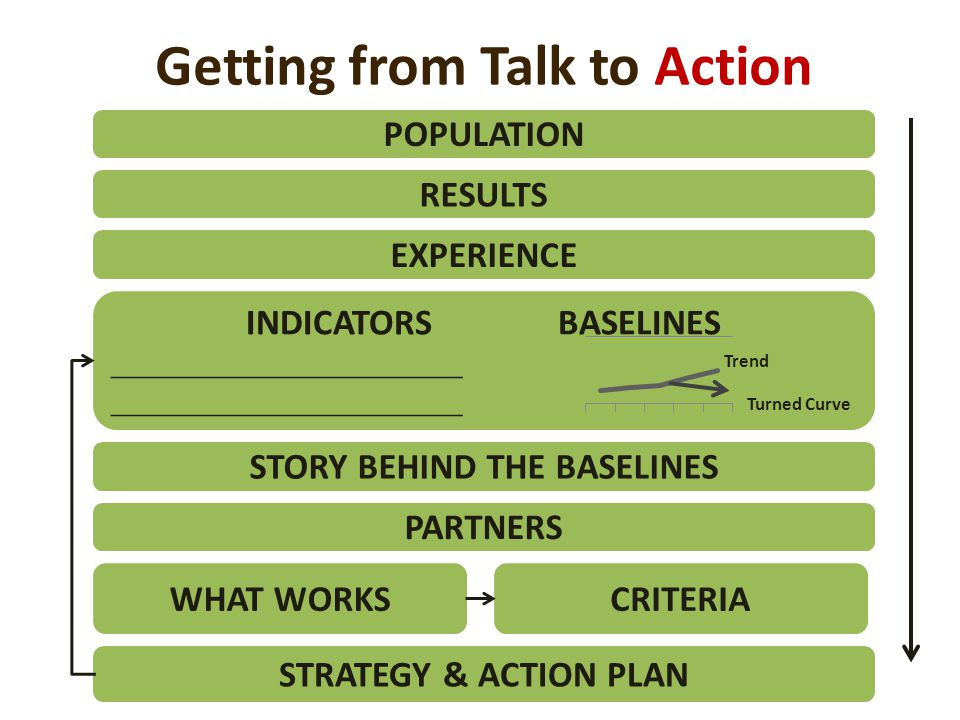 Getting from Talk to Action POPULATION RESULTS EXPERIENCE INDICATORS BASELINES ______________________ STORY BEHIND THE BASELINES PARTNERS STRATEGY & ACTION PLAN Turned Curve Trend WHAT WORKSCRITERIA