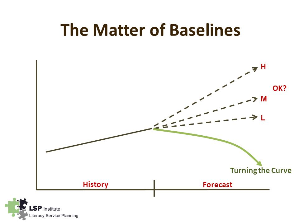 The Matter of Baselines History Forecast H L M OK Turning the Curve