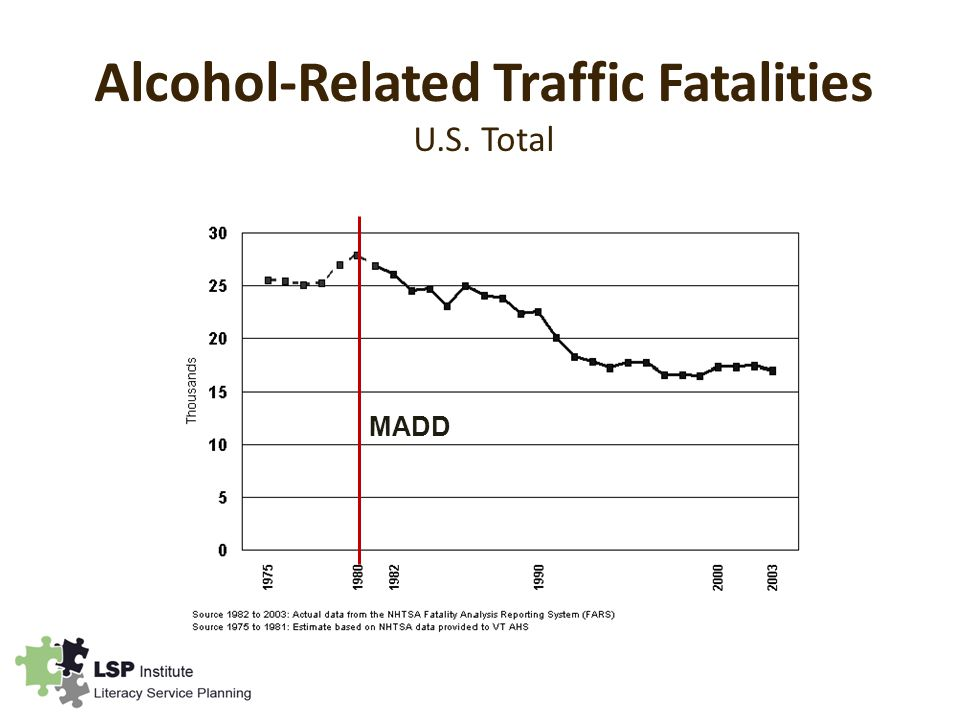 Alcohol-Related Traffic Fatalities U.S. Total MADD