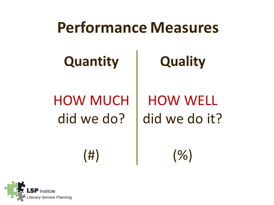 Performance Measures QuantityQuality HOW MUCH did we do (#) HOW WELL did we do it (%)