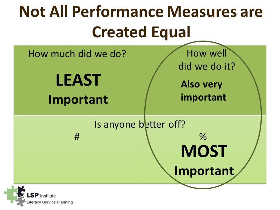 Not All Performance Measures are Created Equal MOST Important LEAST Important Is anyone better off.