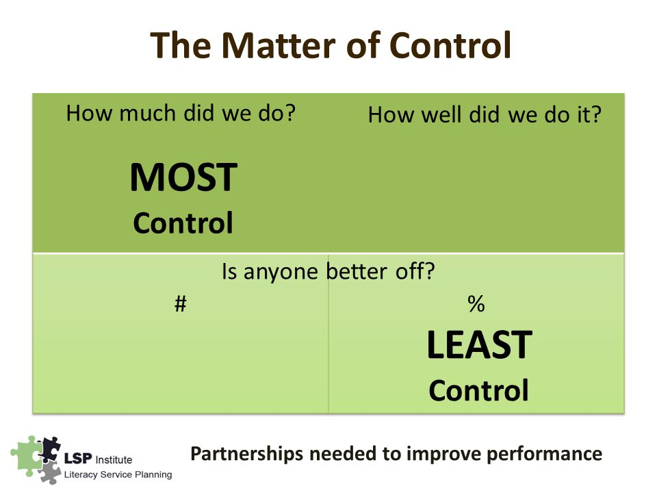 The Matter of Control LEAST Control MOST Control Is anyone better off.