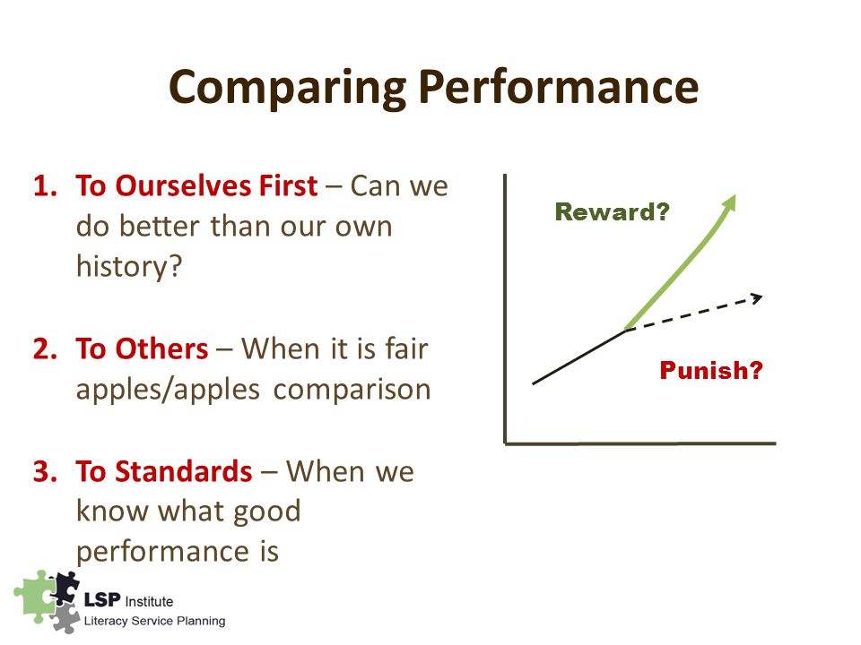 Comparing Performance 1.To Ourselves First – Can we do better than our own history.