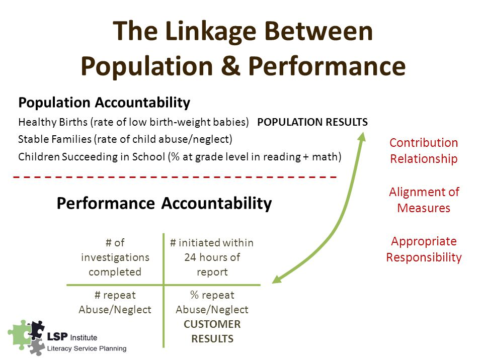 The Linkage Between Population & Performance Population Accountability Healthy Births (rate of low birth-weight babies) POPULATION RESULTS Stable Families (rate of child abuse/neglect) Children Succeeding in School (% at grade level in reading + math) Performance Accountability # of investigations completed # initiated within 24 hours of report # repeat Abuse/Neglect % repeat Abuse/Neglect CUSTOMER RESULTS Contribution Relationship Alignment of Measures Appropriate Responsibility