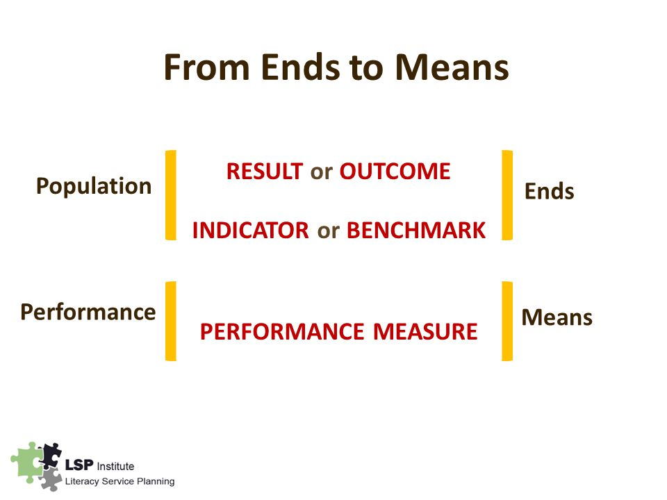 From Ends to Means RESULT or OUTCOME INDICATOR or BENCHMARK PERFORMANCE MEASURE Population Performance Ends Means