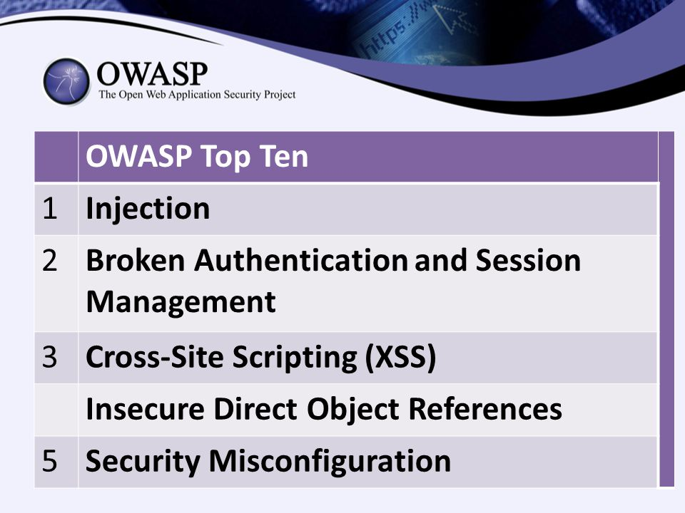 OWASP Top Ten 1Injection 2Broken Authentication and Session Management 3Cross-Site Scripting (XSS) Insecure Direct Object References 5Security Misconfiguration