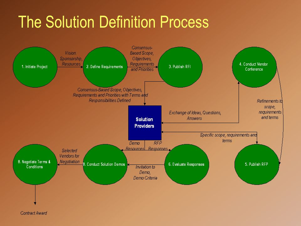 The Solution Definition Process