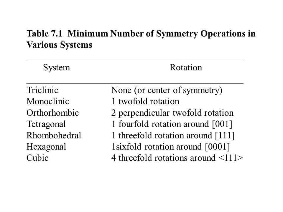 Table 7.1 Minimum Number of Symmetry Operations in Various Systems ______________________________________________ System Rotation ______________________________________________ TriclinicNone (or center of symmetry) Monoclinic1 twofold rotation Orthorhombic2 perpendicular twofold rotation Tetragonal1 fourfold rotation around [001] Rhombohedral1 threefold rotation around [111] Hexagonal1sixfold rotation around [0001] Cubic4 threefold rotations around