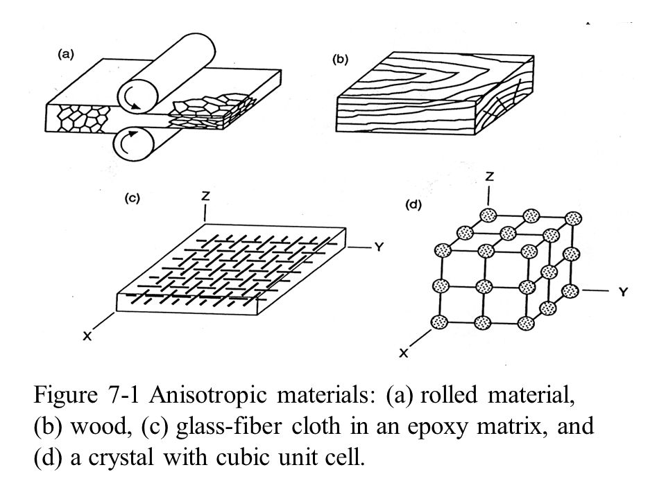 Figure 7-1 Anisotropic materials: (a) rolled material, (b) wood, (c) glass-fiber cloth in an epoxy matrix, and (d) a crystal with cubic unit cell.