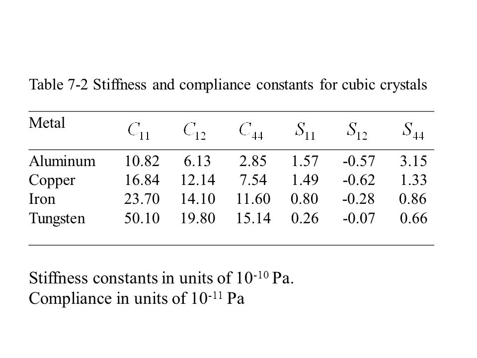 Table 7-2 Stiffness and compliance constants for cubic crystals ___________________________________________________ Metal ___________________________________________________ Aluminum Copper Iron Tungsten ___________________________________________________ Stiffness constants in units of Pa.