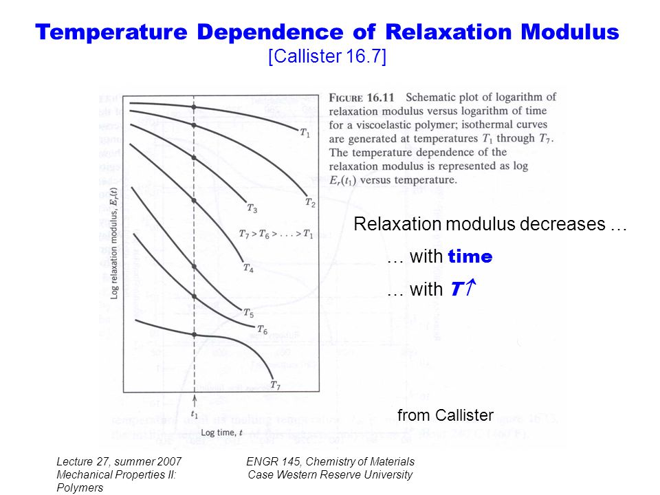 Lecture 27, summer 2007 Mechanical Properties II: Polymers ENGR 145, Chemistry of Materials Case Western Reserve University Temperature Dependence of Relaxation Modulus [Callister 16.7] Relaxation modulus decreases … … with time … with T  from Callister