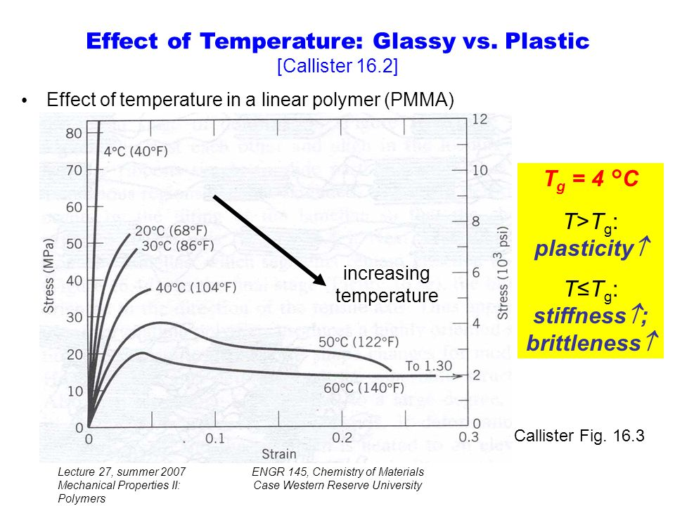 Lecture 27, summer 2007 Mechanical Properties II: Polymers ENGR 145, Chemistry of Materials Case Western Reserve University Effect of temperature in a linear polymer (PMMA) Callister Fig.