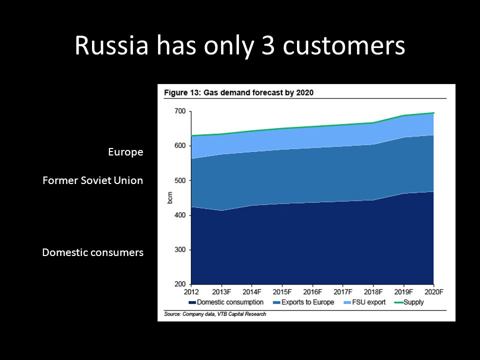 Russia has only 3 customers Europe Former Soviet Union Domestic consumers