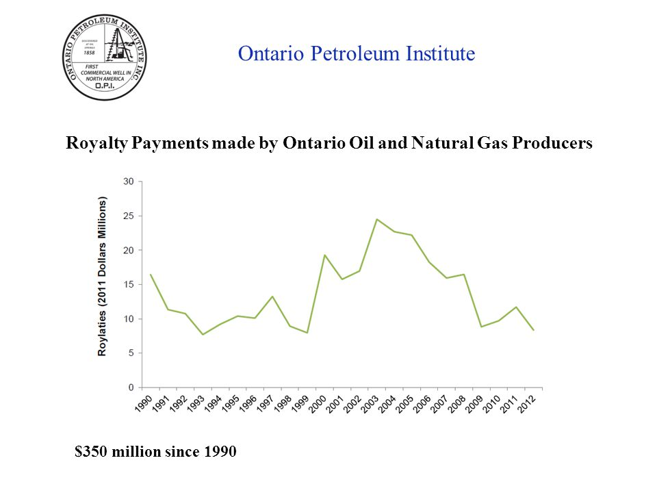 Ontario Petroleum Institute Royalty Payments made by Ontario Oil and Natural Gas Producers $350 million since 1990