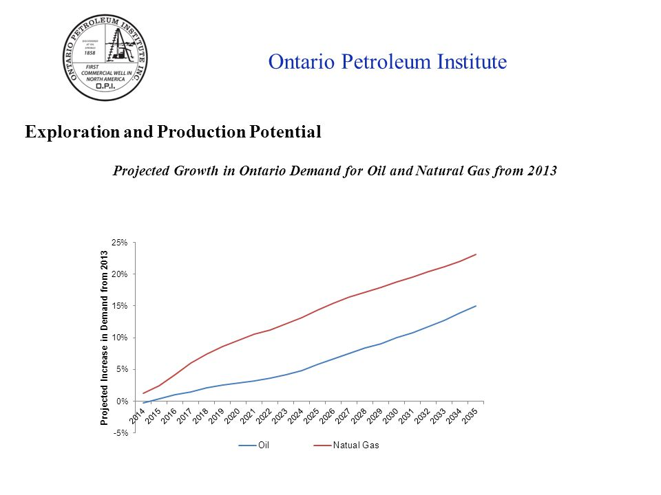 Ontario Petroleum Institute Exploration and Production Potential Projected Growth in Ontario Demand for Oil and Natural Gas from 2013