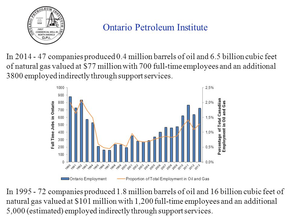 Ontario Petroleum Institute In companies produced 0.4 million barrels of oil and 6.5 billion cubic feet of natural gas valued at $77 million with 700 full-time employees and an additional 3800 employed indirectly through support services.