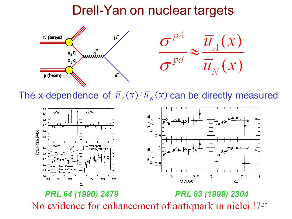 27 Drell-Yan on nuclear targets The x-dependence of can be directly measured PRL 64 (1990) 2479PRL 83 (1999) 2304
