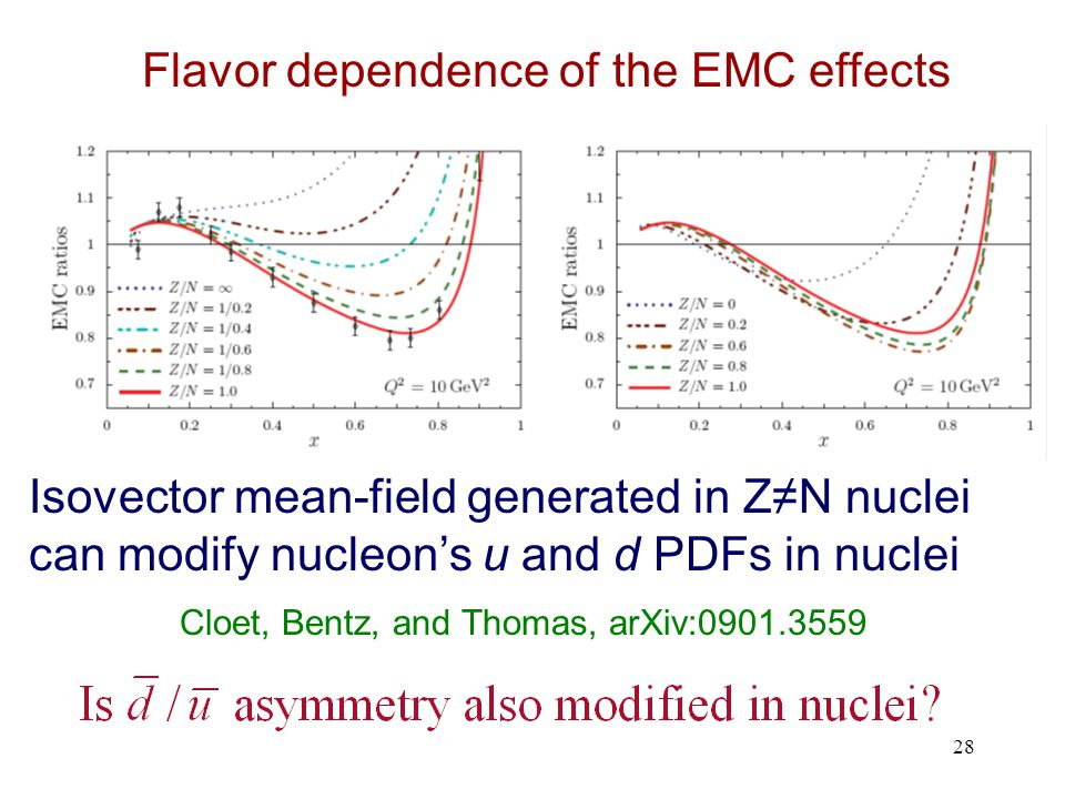 28 Cloet, Bentz, and Thomas, arXiv: Isovector mean-field generated in Z≠N nuclei can modify nucleon's u and d PDFs in nuclei Flavor dependence of the EMC effects