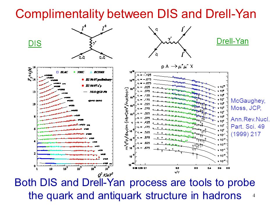 4 Complimentality between DIS and Drell-Yan Both DIS and Drell-Yan process are tools to probe the quark and antiquark structure in hadrons DIS Drell-Yan McGaughey, Moss, JCP, Ann.Rev.Nucl.