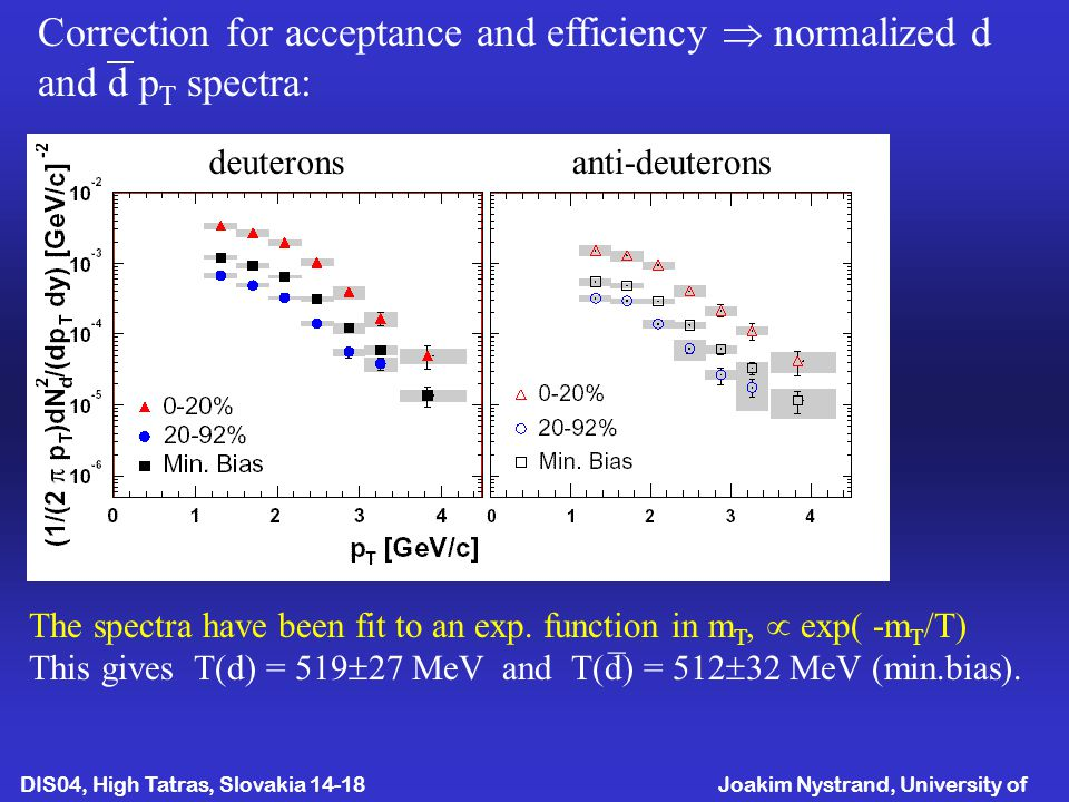 Joakim Nystrand, University of Bergen DIS04, High Tatras, Slovakia April Correction for acceptance and efficiency  normalized d and d p T spectra: The spectra have been fit to an exp.
