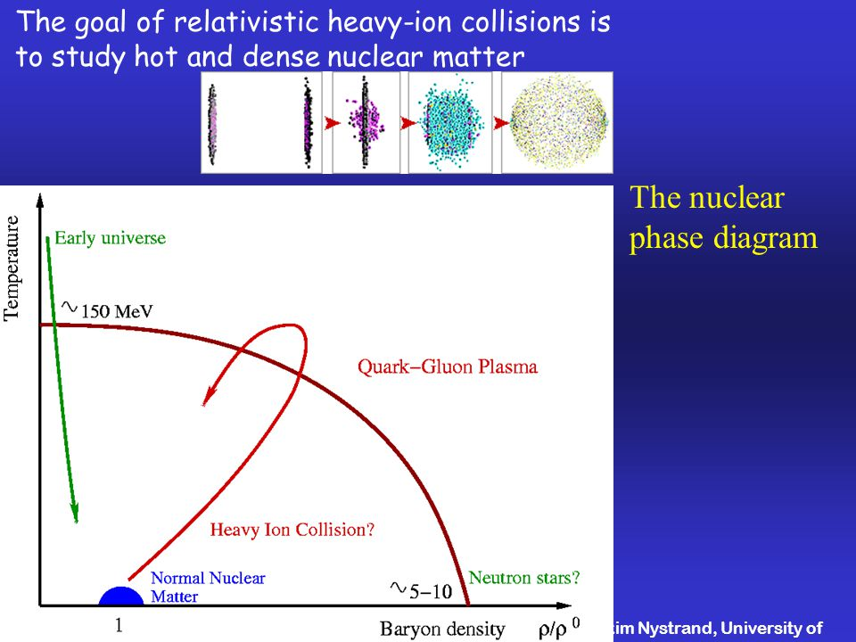 Joakim Nystrand, University of Bergen DIS04, High Tatras, Slovakia April The goal of relativistic heavy-ion collisions is to study hot and dense nuclear matter The nuclear phase diagram