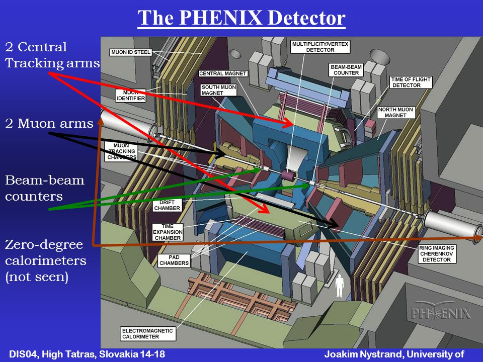 Joakim Nystrand, University of Bergen DIS04, High Tatras, Slovakia April The PHENIX detector 2 Central Tracking arms 2 Muon arms Beam-beam counters Zero-degree calorimeters (not seen) The PHENIX Detector