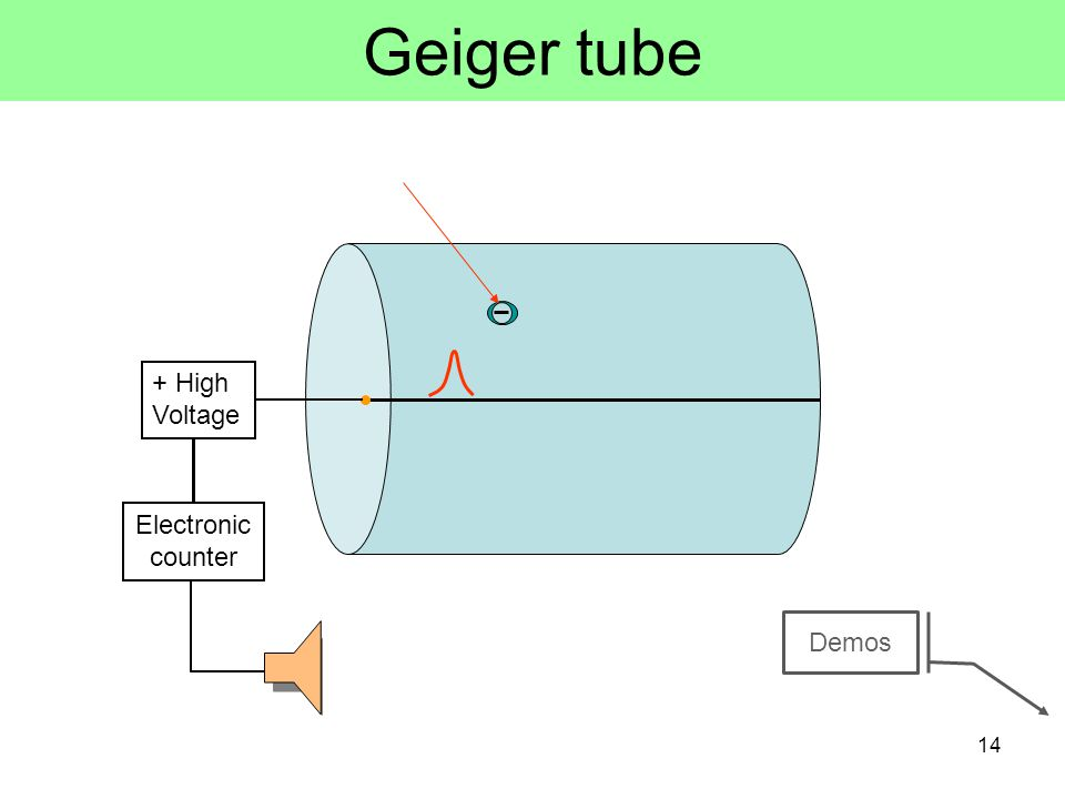 Geiger Counters a gas filled metal cylinder with a positively charged wire down the center the  or  ray ionizes the gas, and the resulting electrons are collected by the positive wire the result is a pulse (blip) of current which is converted to a sound pulse 13