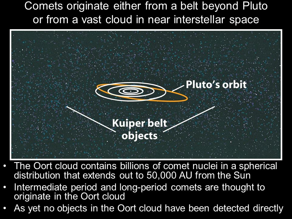 Comets originate either from a belt beyond Pluto or from a vast cloud in near interstellar space The Oort cloud contains billions of comet nuclei in a spherical distribution that extends out to 50,000 AU from the Sun Intermediate period and long-period comets are thought to originate in the Oort cloud As yet no objects in the Oort cloud have been detected directly