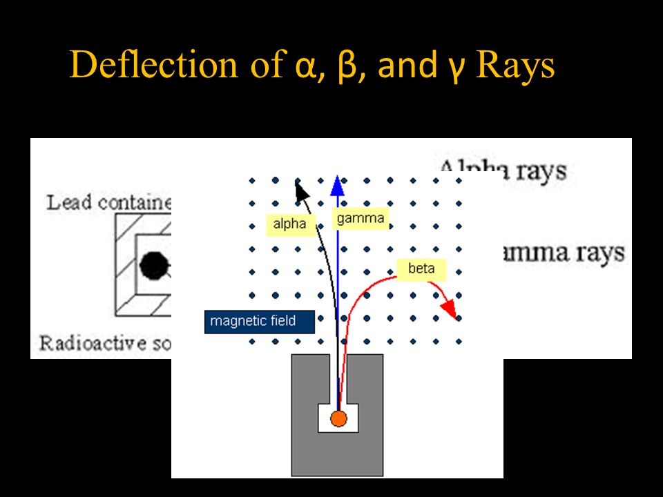Deflection of α, β, and γ Rays